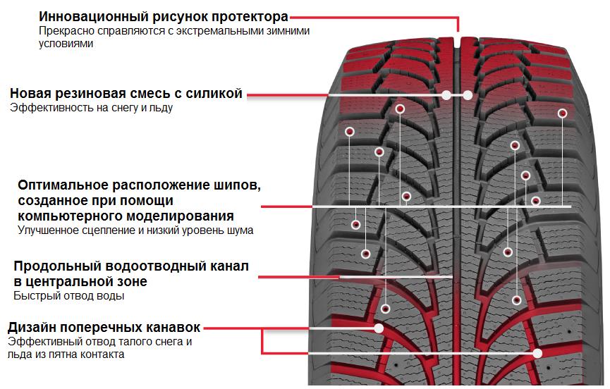 Модель шин рисунок протектора