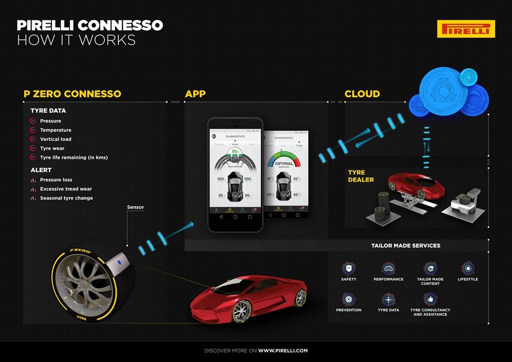 Pirelli Connesso diagram