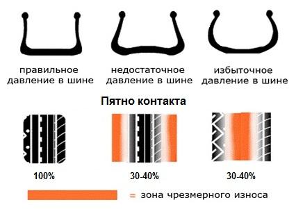 Давление в шинах - в сети гипермаркетов КОЛЕСО